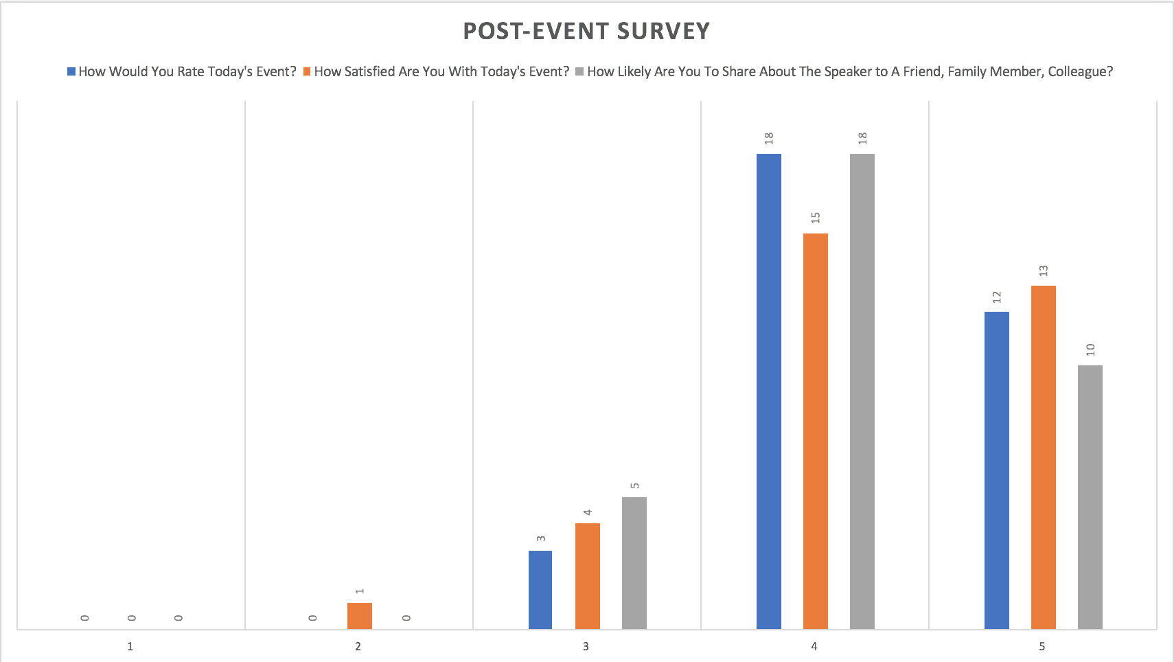 Post Event Survey Results From Attendees With 33 Respondents | 1 being the lowest and 5 being the highest