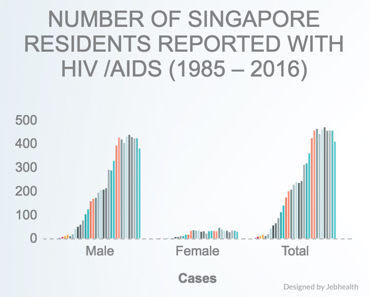 NUMBER OF SINGAPORE RESIDENTS REPORTED WITH HIV /AIDS (1985 – 2016)